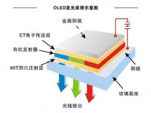oled液晶显示屏,它是怎么自发光的