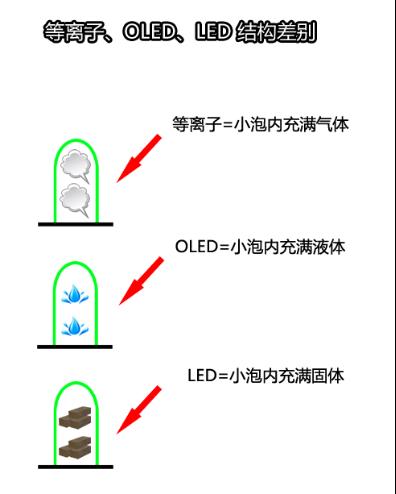 OLED结构
