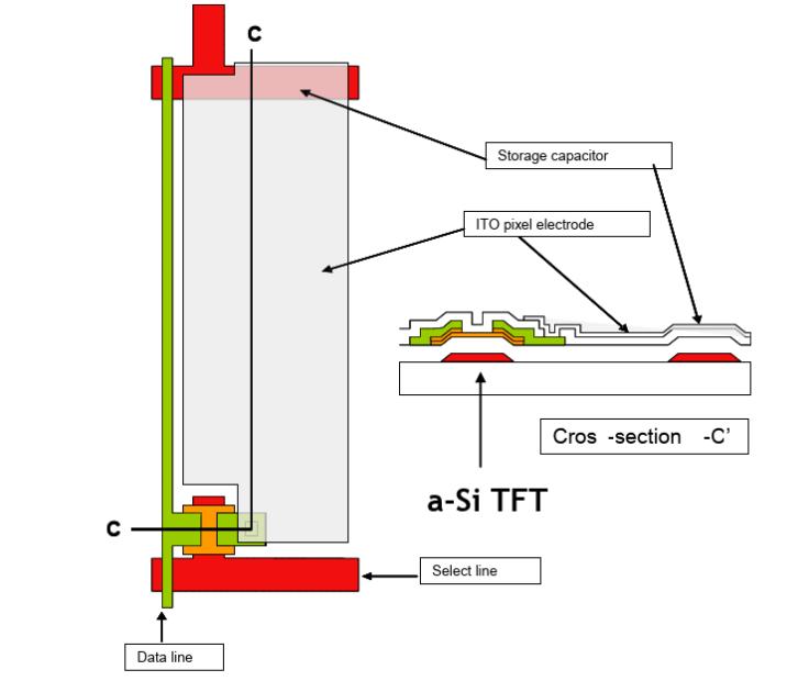 TFT 显示像素
