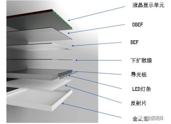 液晶屏背光模组原理