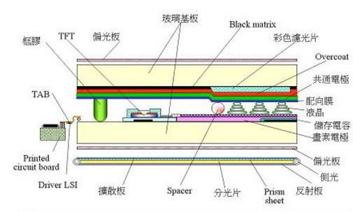 tft液晶屏结构