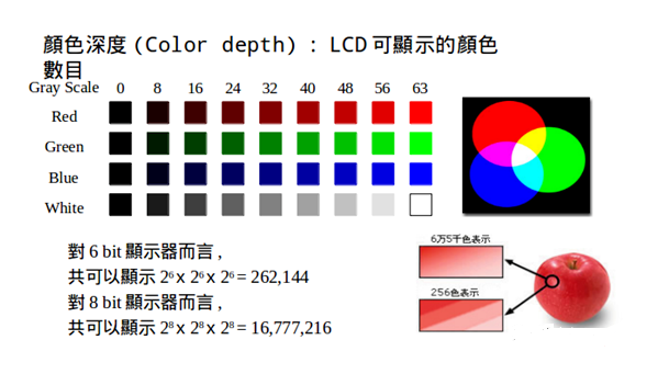 彩色形成原理