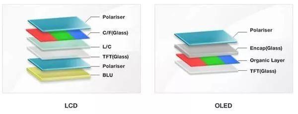手机屏幕如何选?TFT、IPS、AMOLED、PMOLED傻傻分不清?