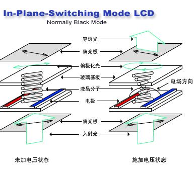 tft lcd(ips)是什么屏?tft液晶屏介绍