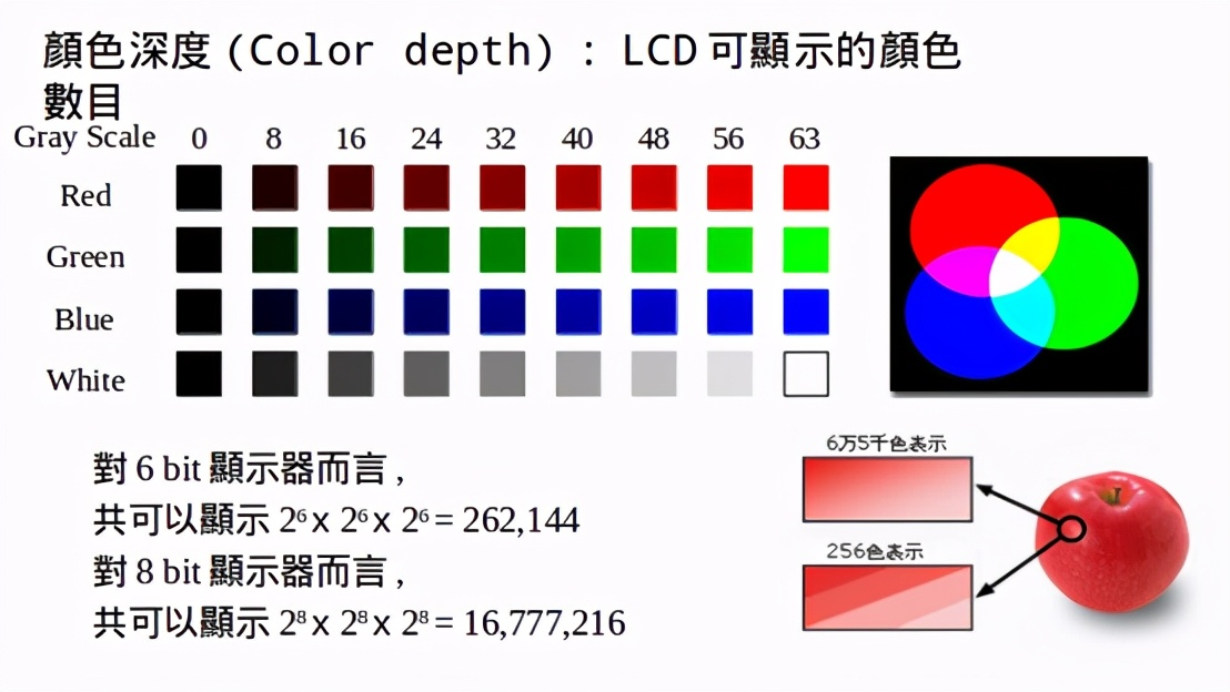 TFT LCD显示原理详解